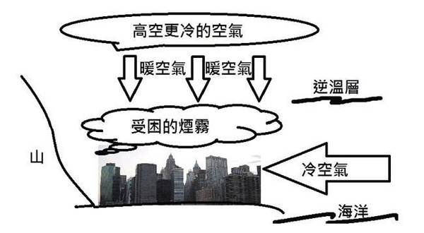 大气逆温层对雾霾的影响