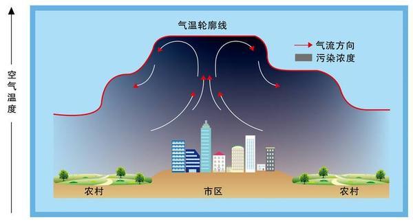 城郊温差对雾霾的影响