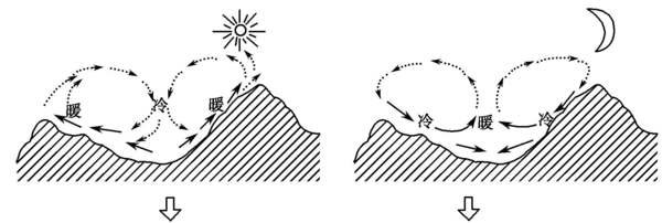 山谷风对雾霾的影响